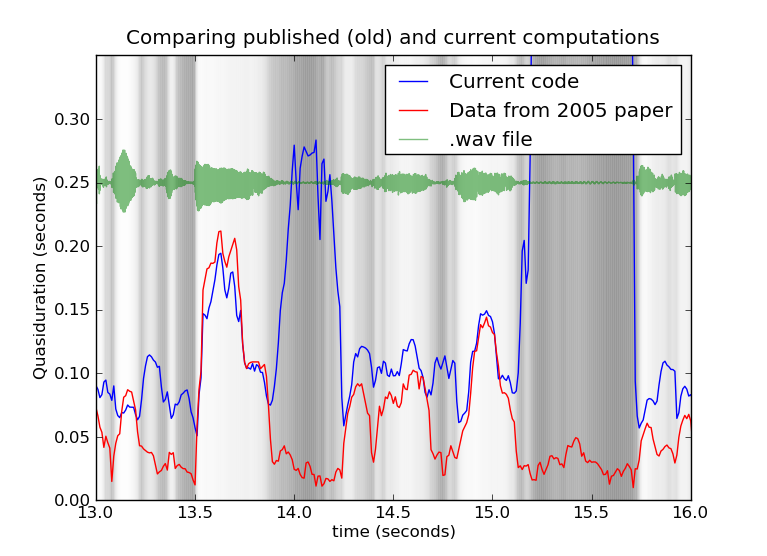 The red (2005 paper) and blue (2010 paper) curves track each other fairly well, except in the silences.  This shows three seconds of audio.