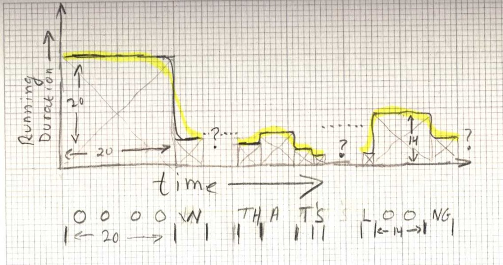 Schematic plot of how the running duration algorithm works.
